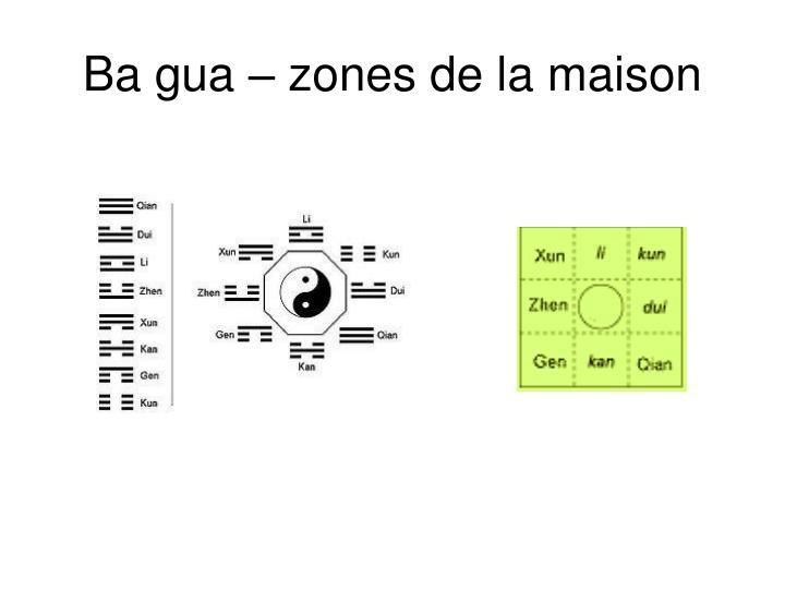 Ba gua – zones de la maison