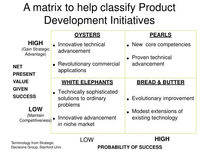 A matrix to help classify Product Development Initiatives
