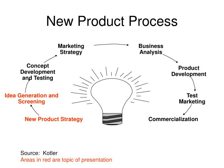 New Product Process