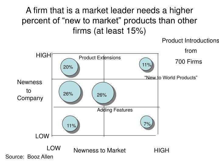 "A firm that is a market leader needs a higher percent of ""new to market"" products than other firms (at least 15%)"