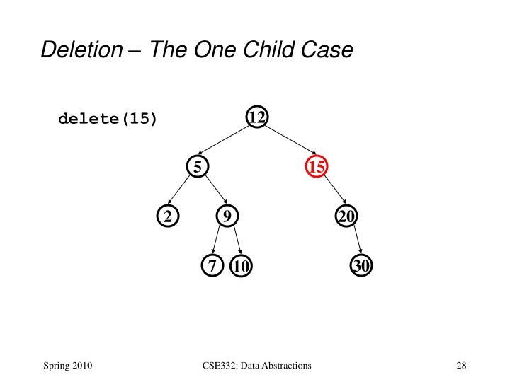 Deletion – The One Child Case