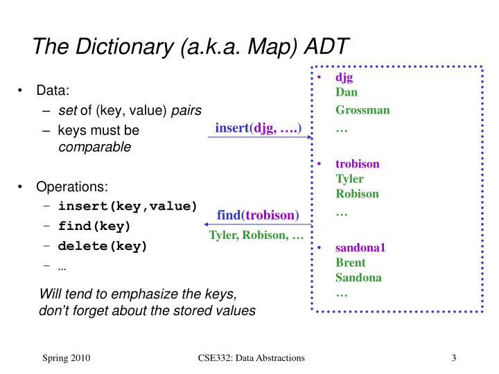 The dictionary a k a map adt