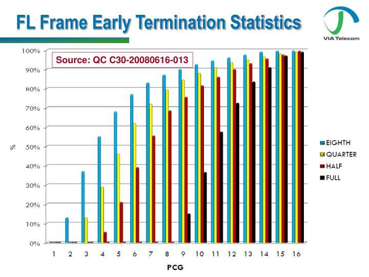FL Frame Early Termination Statistics