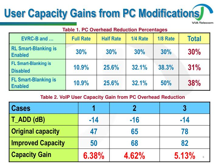 User Capacity Gains from PC Modifications