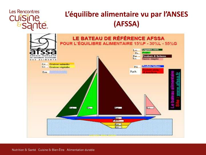 L'équilibre alimentaire vu par l'ANSES (AFSSA)
