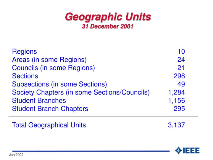Geographic Units