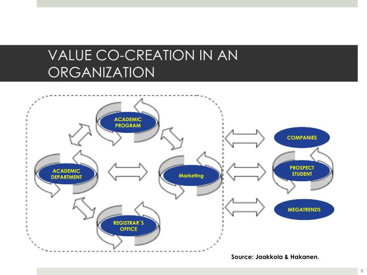 VALUE CO-CREATION IN AN ORGANIZATION