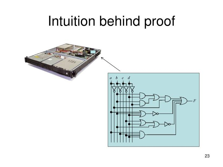 Intuition behind proof
