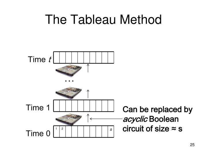 The Tableau Method