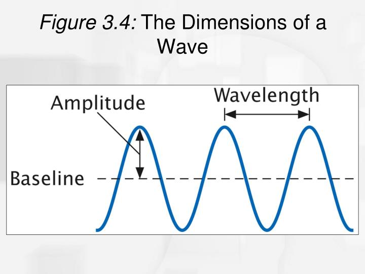 Figure 3.4: