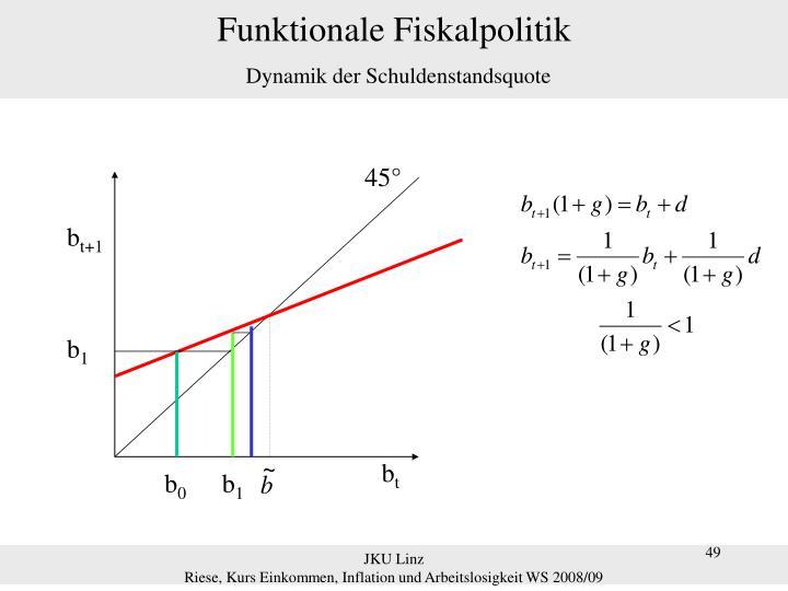 Funktionale Fiskalpolitik