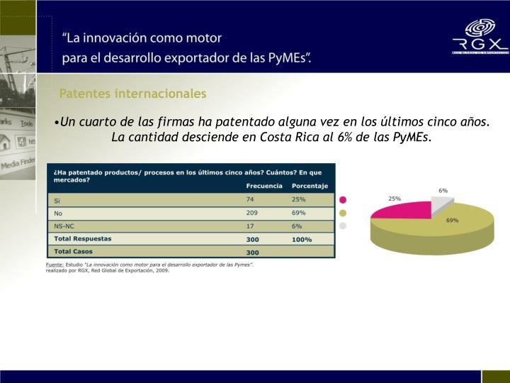 Patentes internacionales