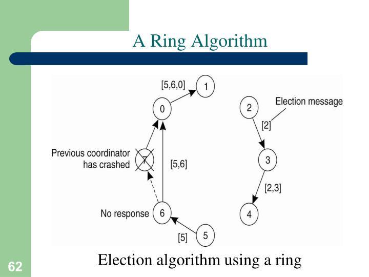 A Ring Algorithm