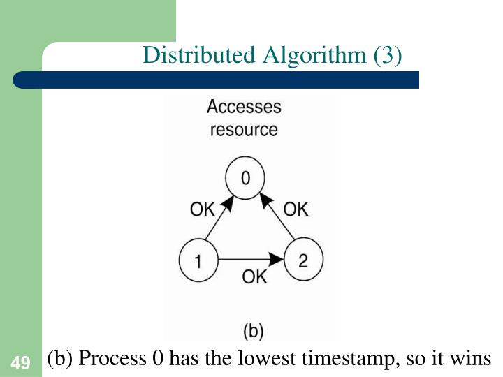 Distributed Algorithm (3)