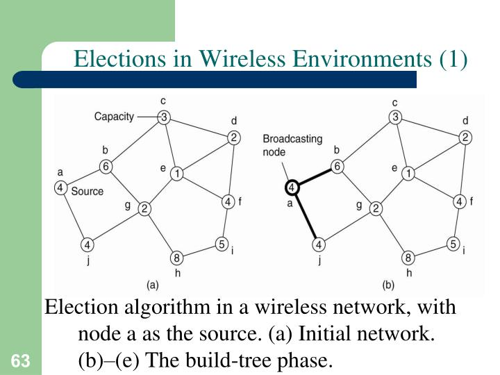 Elections in Wireless Environments (1)