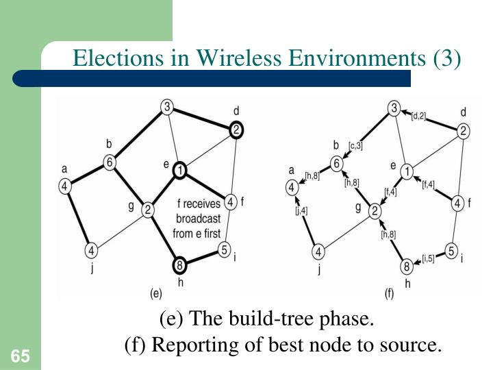 Elections in Wireless Environments (3)