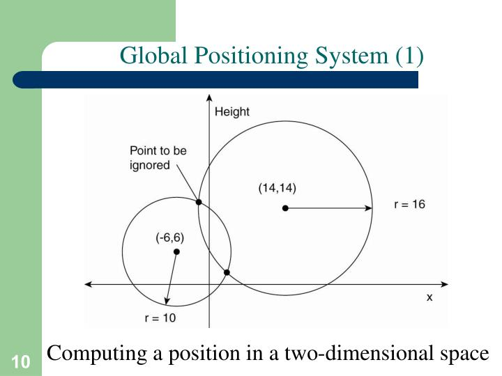 Global Positioning System (1)