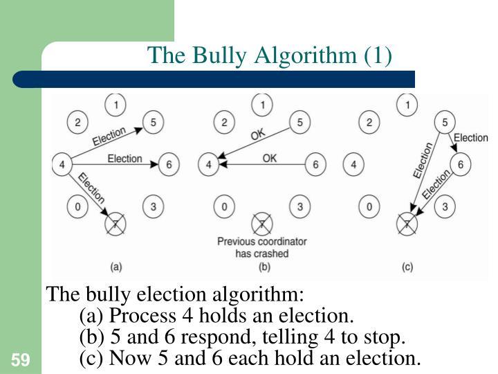 The Bully Algorithm (1)