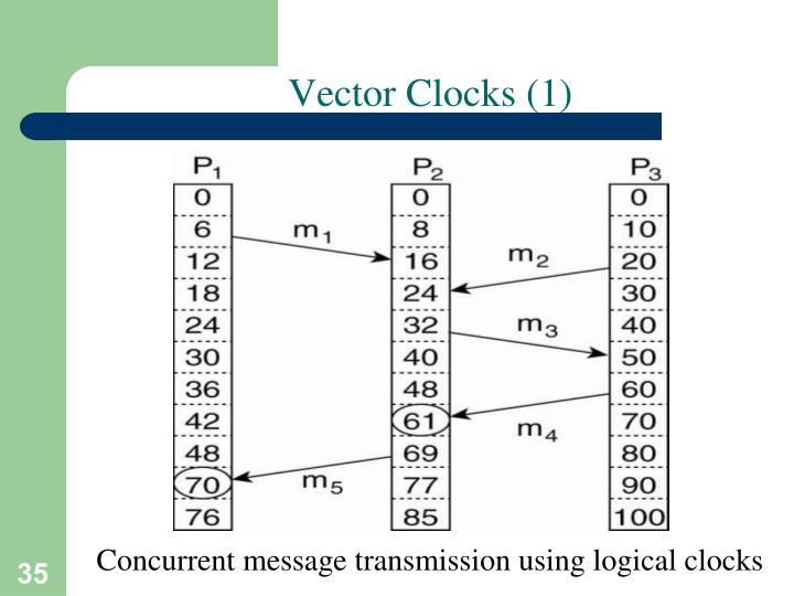 Vector Clocks (1)