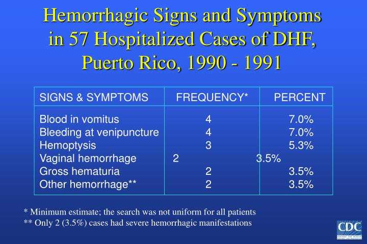 SIGNS & SYMPTOMS  FREQUENCY*  PERCENT