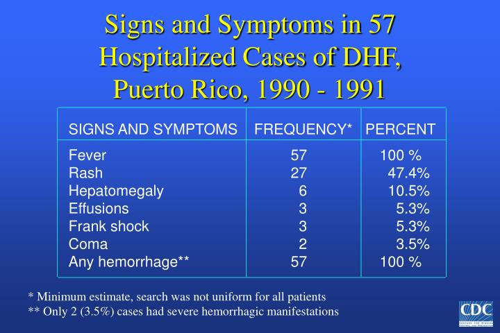 Signs and Symptoms in 57 Hospitalized Cases of DHF, Puerto Rico, 1990 - 1991