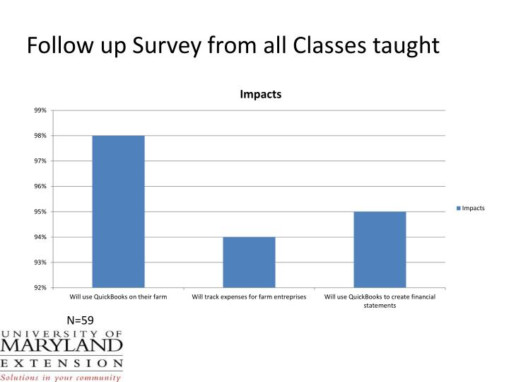 Follow up Survey from all Classes taught