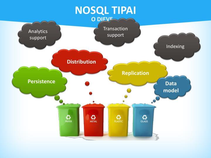 NOSQL tipai
