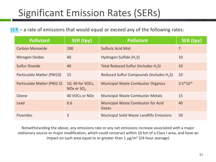 Significant Emission Rates (SERs)