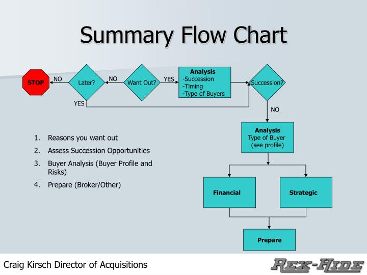Summary Flow Chart