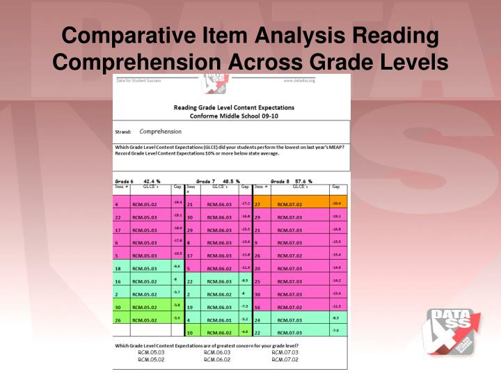 Comparative Item Analysis Reading Comprehension Across Grade Levels