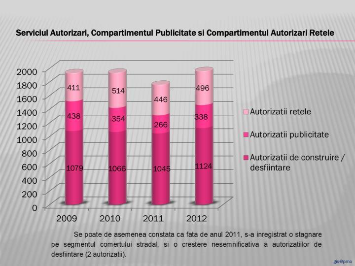 Serviciul Autorizari, Compartimentul Publicitate si Compartimentul Autorizari Retele