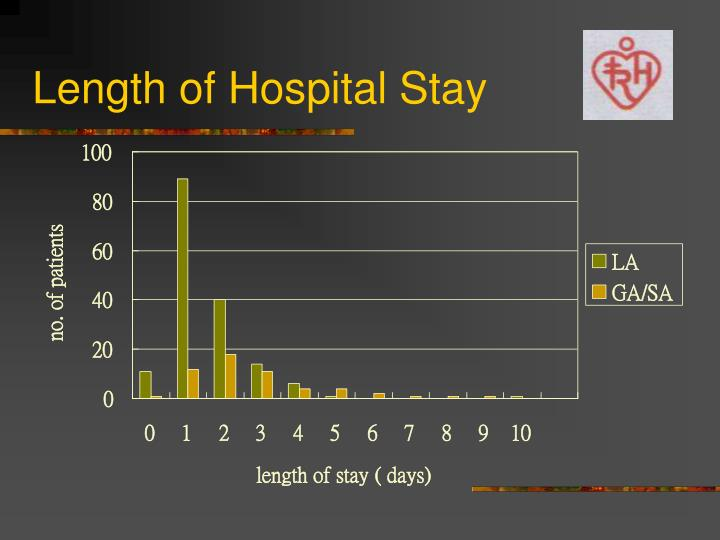 Length of Hospital Stay