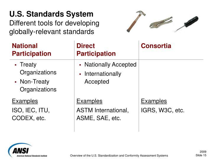 U.S. Standards System