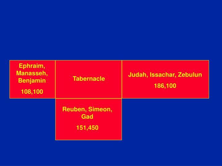 Ephraim, Manasseh, Benjamin