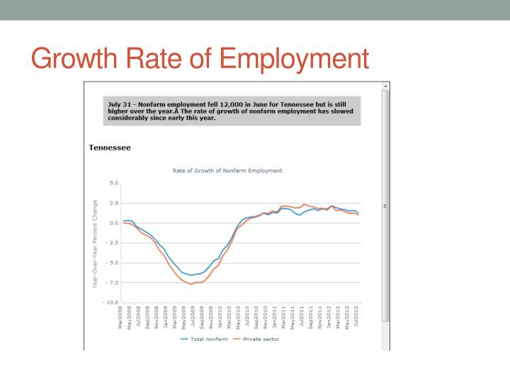 Growth Rate of Employment