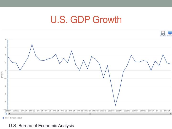 U s gdp growth
