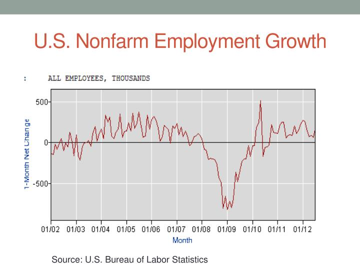 U s nonfarm employment growth