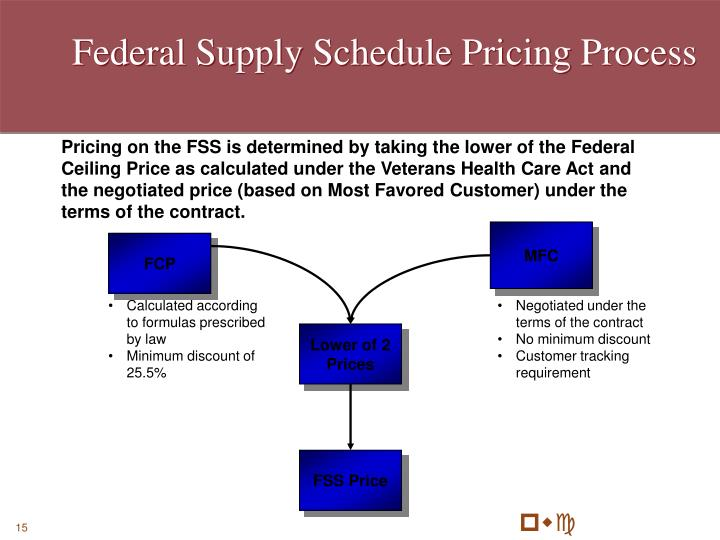 Federal Supply Schedule Pricing Process