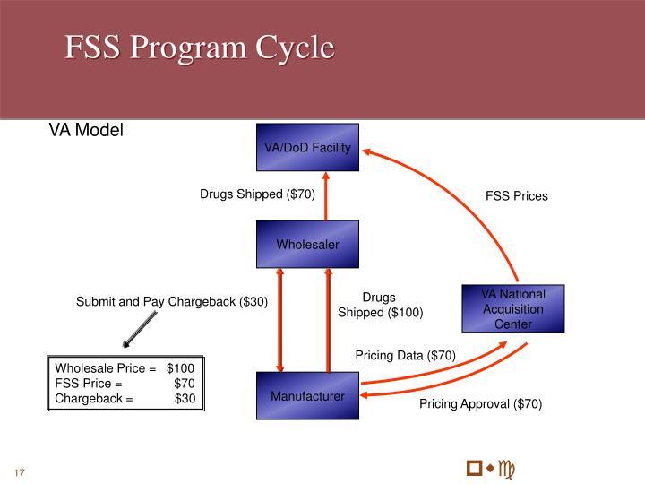 FSS Program Cycle