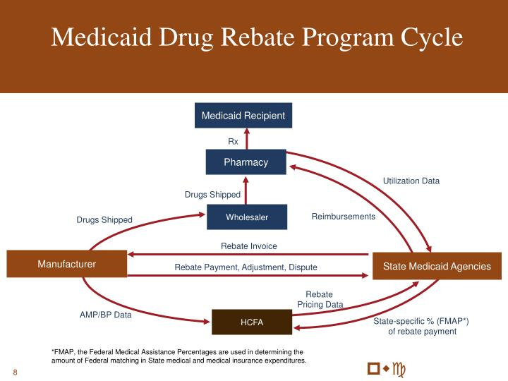 Medicaid Drug Rebate Program Cycle