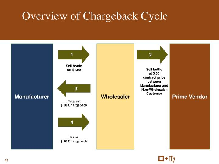 Overview of Chargeback Cycle