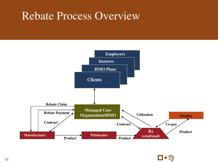 Rebate Process Overview