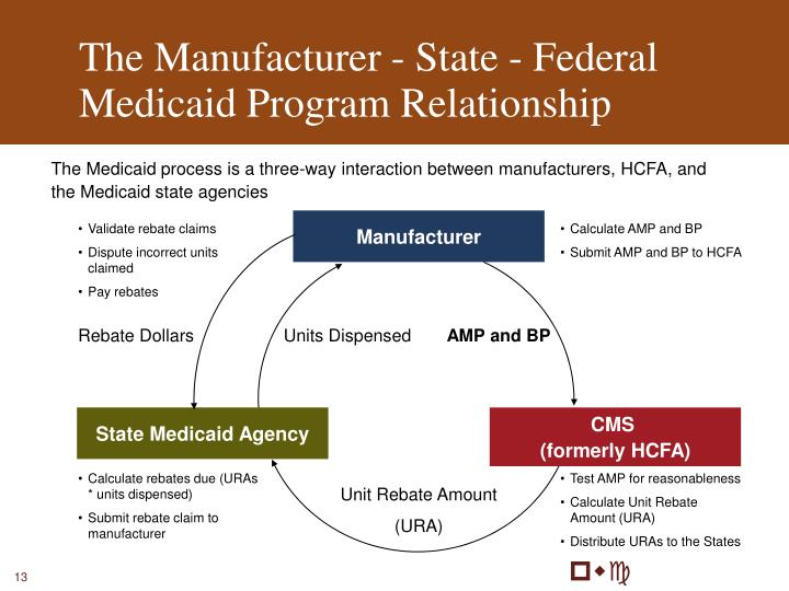 The Manufacturer - State - Federal