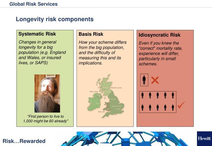 Longevity risk components