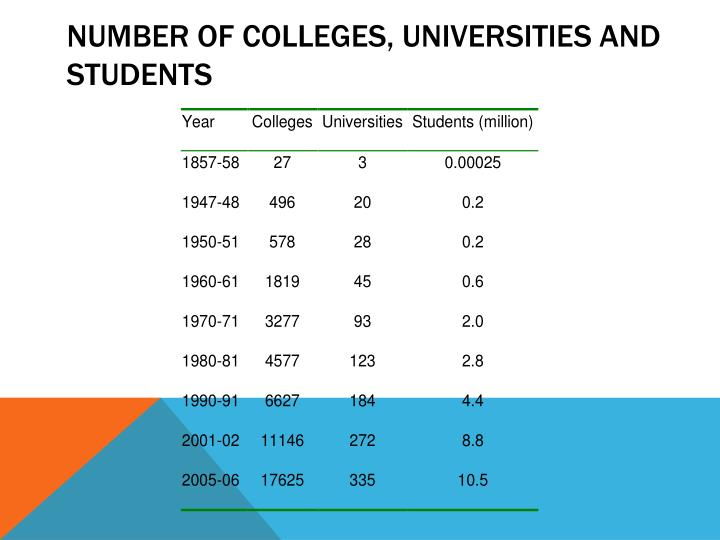 Number of Colleges, Universities and Students