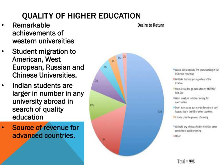 Quality of higher Education