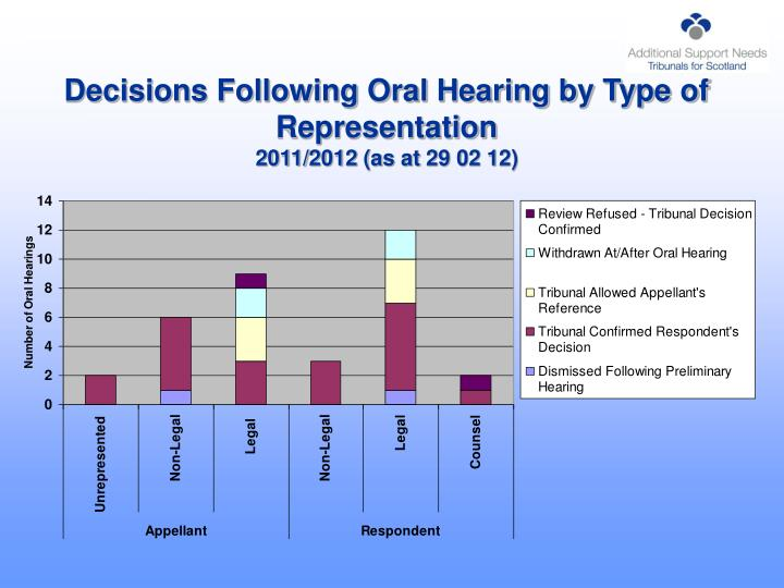 Decisions Following Oral Hearing by Type of Representation