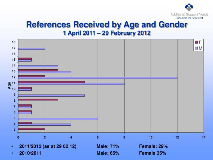 References received by age and gender 1 april 2011 29 february 2012