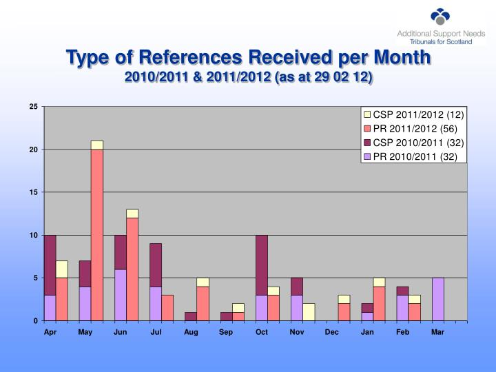 Type of references received per month 2010 2011 2011 2012 as at 29 02 12