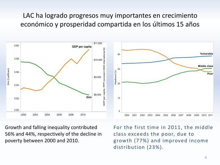 LAC ha logrado progresos muy importantes en crecimiento econmico y prosperidad compartida en los ltimos 15 aos